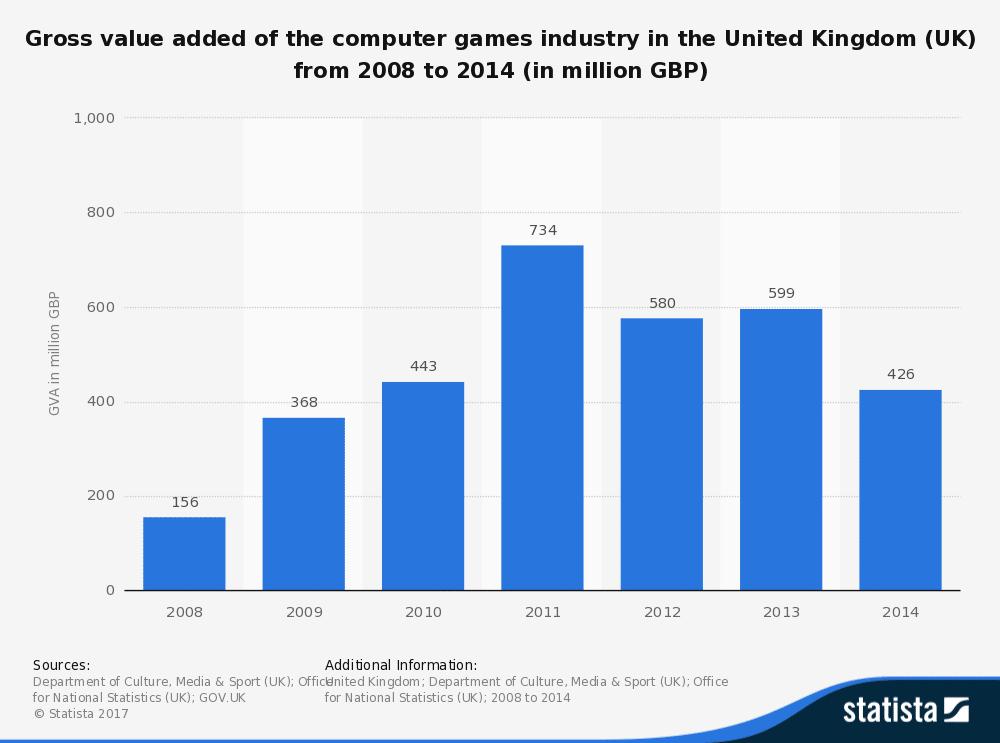pc games gross chart
