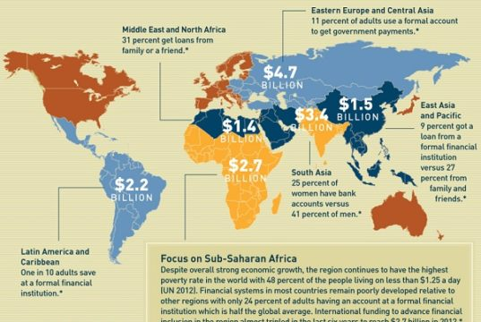 Microfinance in the world