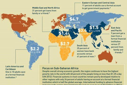 Microfinance in the world