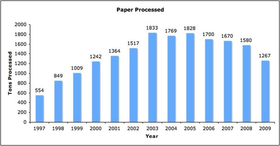 Graph showing the overuse of paper